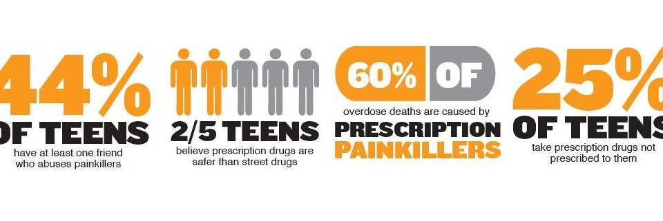 Painkillers Kill More Than Pain!
